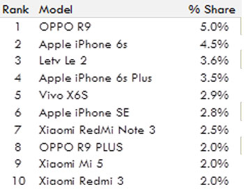top-selling-devices-China-June-2016-570
