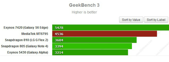 mediatek benchmark