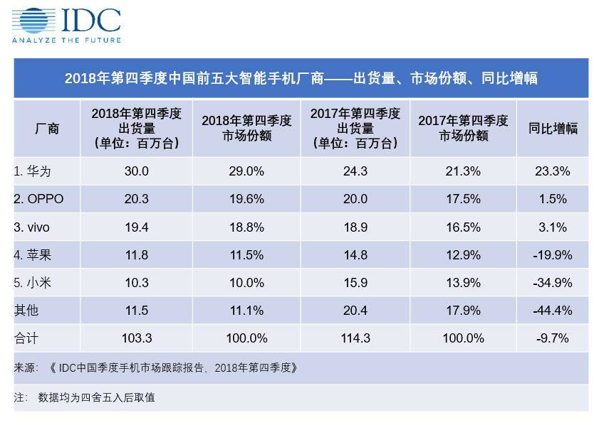 Mercado de smartphones IDC China