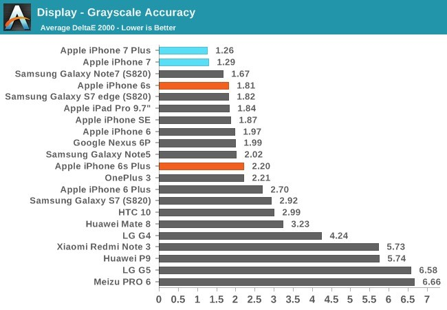 iphone7 anandtech 02